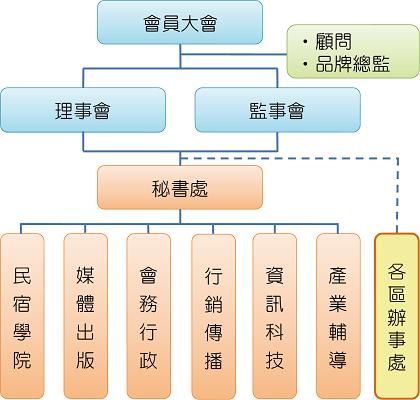 台湾民宿协会_組織架構new20110701